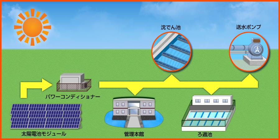 太陽光により発電した電気の利用方法
